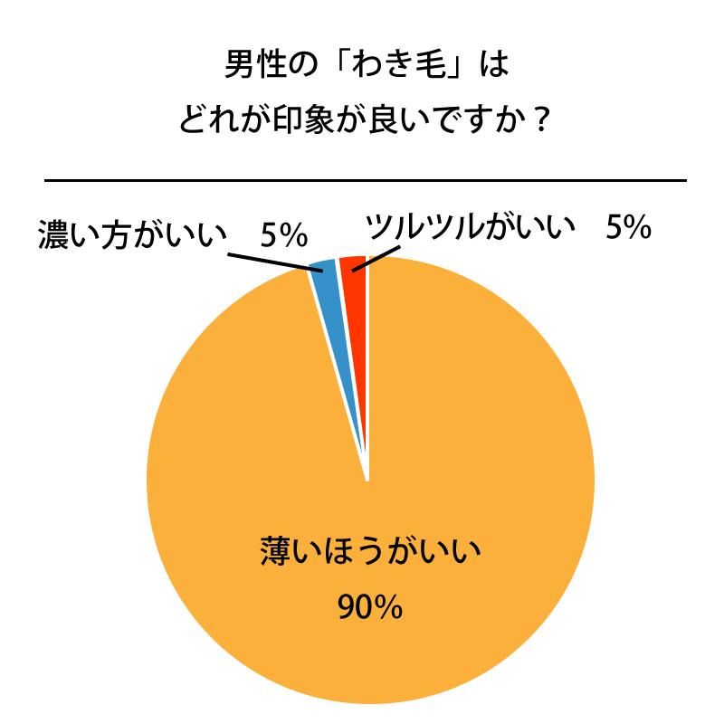 %e7%94%b7%e3%81%ae%e8%84%87%e6%af%9b%e5%87%a6%e7%90%862