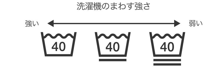 洗濯表示が新しく変更!ワキガの黄ばみ落としに注意したいマークは?